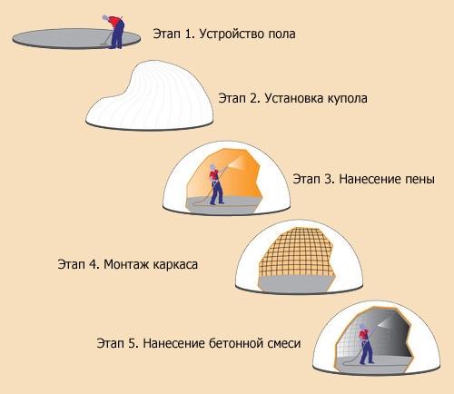 технология строительства куполообразных монолитных зданий