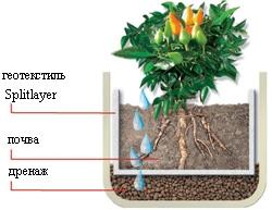 применение геотекстиля для улучшения дренажа
