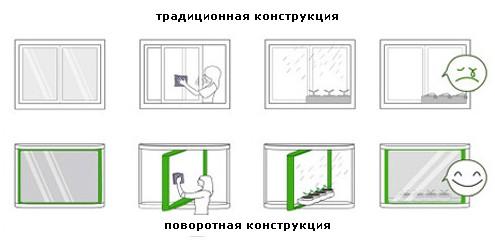преимущества новой конструкции окна
