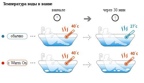 принцип работы теплоизлучающей гальки