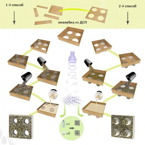 принцип изготовления декоративных строительных блоков