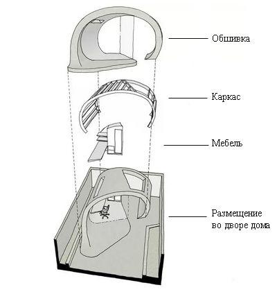 структура садового павильона