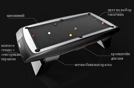 дизайн ультрасовременного бильярдного стола для пула