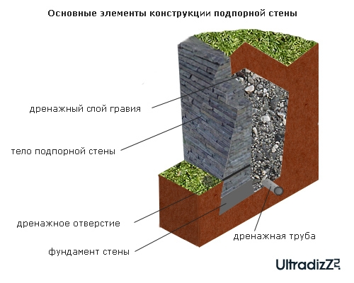 конструкция подпорной стены