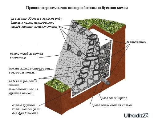 как построить подпорную стену из бутового камня