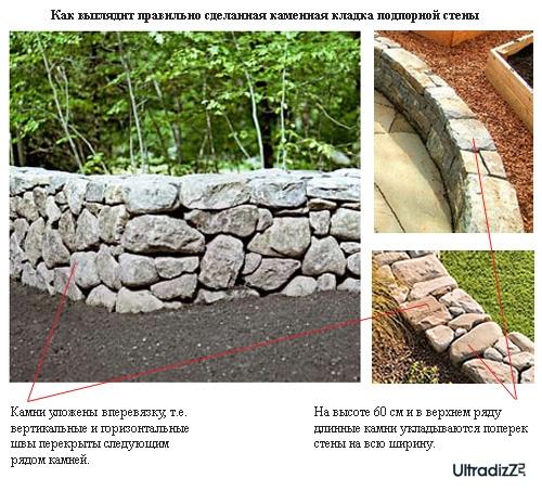 перевязка камней в каменной кладке
