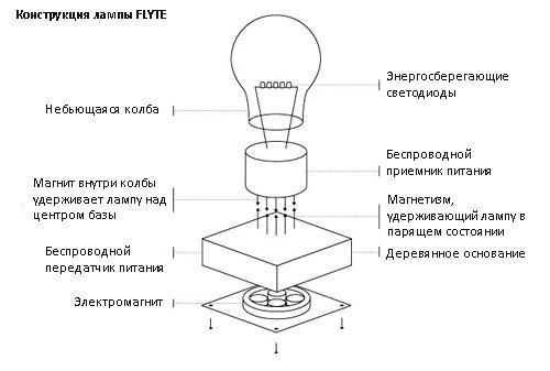 конструкция парящей лампы