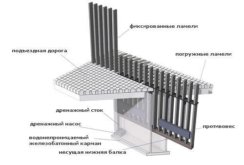 конструкция погружных ворот